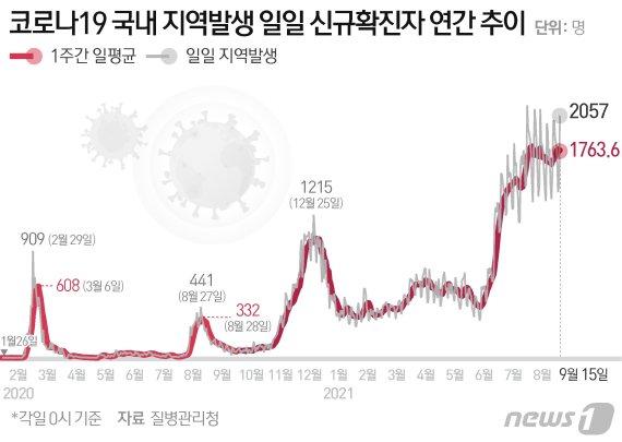 [속보] 오후 6시 1652명, 전날보다 86명↑…서울 605명 '역대 최다'