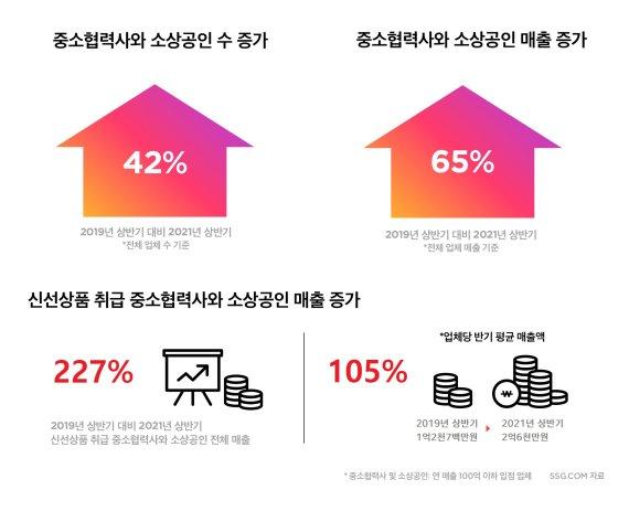 SSG닷컴 입점 협력사·소상공인 매출 2년만 65% 성장