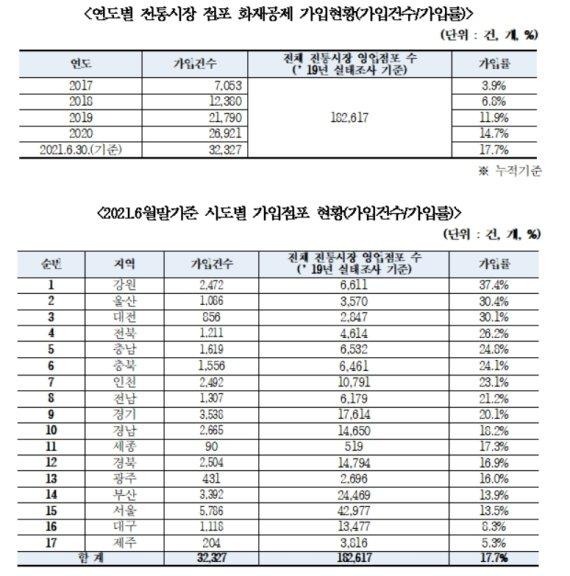 """시장 10곳 중 2곳만 화재공제 가입…""""반복되는 화재, 피해액만 1300억"""""""