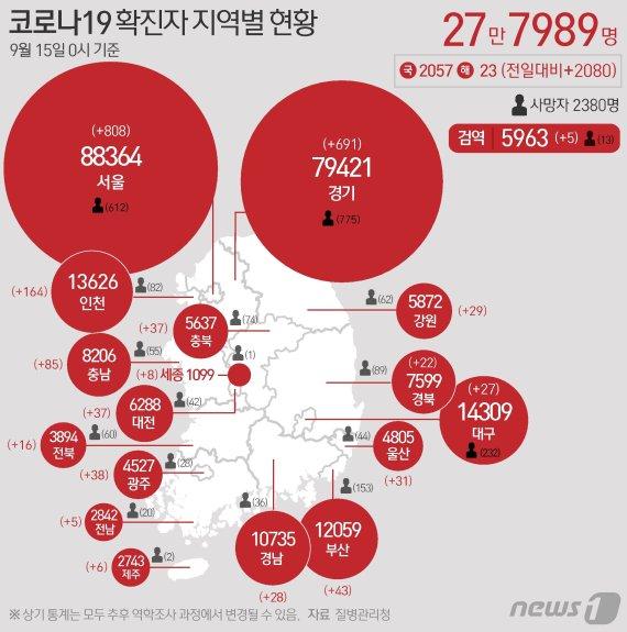 """전문가들 """"추석이후 '5차 대유행' 급속 확산 가능성""""…지방도 '위험'"""