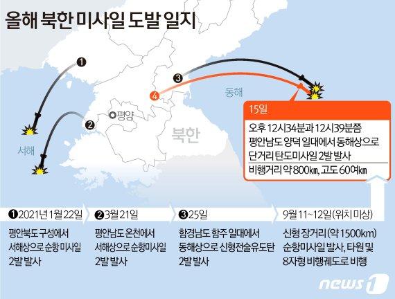 유엔 안보리, 남·북 탄도 미사일 발사 관련 긴급회의 소집-AFP