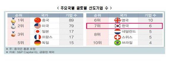"""""""韓, 글로벌 선도기업 6개…4개 늘면 일자리 12만개"""""""