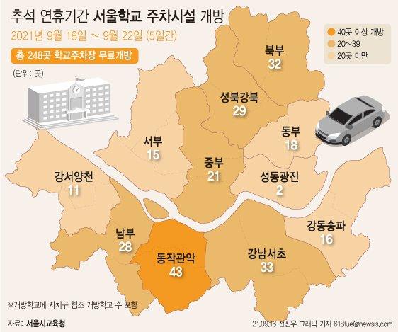 추석 연휴 서울 248개 학교 주차장 무료 개방