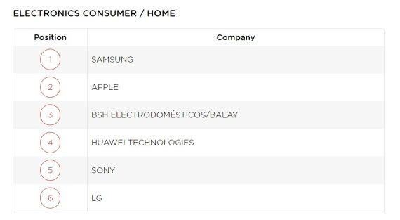 삼성전자, 스페인 소비자가 뽑은 '가전·IT기업 평판' 1위