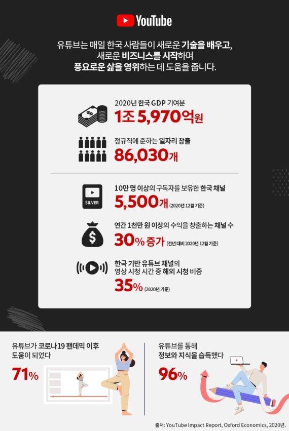 """수세 몰린 구글…""""유튜브 작년 한국 GDP에 1조5970억 기여"""""""