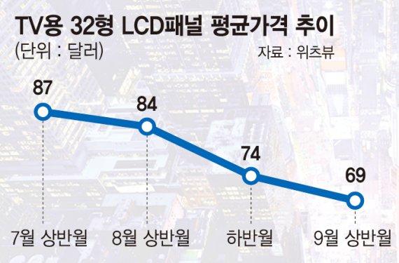 저무는 LCD시대… 삼성·LG디스플레이 'OLED 전환' 속도