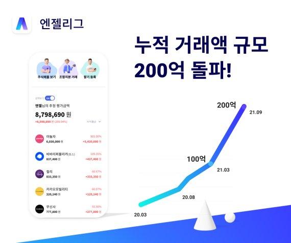 [fn마켓워치]엔젤리그, 누적 거래액 200억 돌파