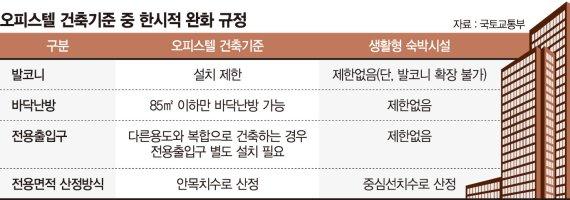 '생숙→오피스텔' 용도변경 기준완화… '공급 늘리기' 꼼수? [주택공급 다급한 정부]