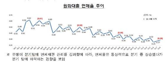 8월 국내은행 대출 연체율 0.01%p 상승