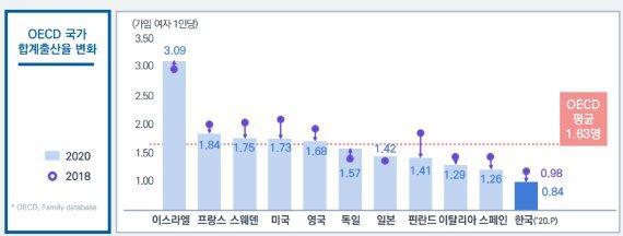 """'1명 미만' 합계출산율 더 떨어진다…""""0.84명도 안될듯"""""""