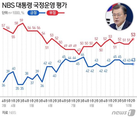 국민의힘 35%, 넉 달 만에 민주당 추월…文대통령 국정지지율 43%