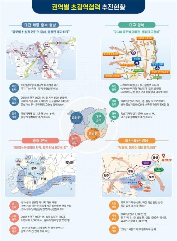 김영록, 여수·남해에 신해양·환경 수도 조성 건의