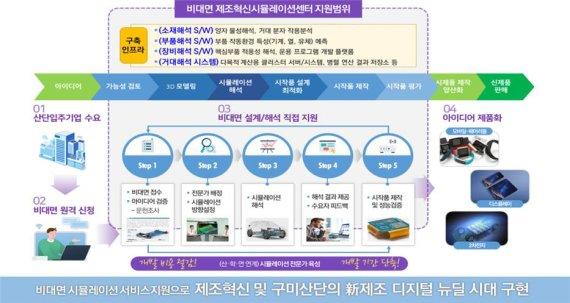 구미시, 2023년까지 195억 들여 '공정혁신 시뮬레이션센터' 구축