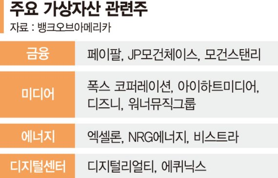 "BoA ""가상자산 관련주 다시 주목"" [해외주식 인싸이트]"