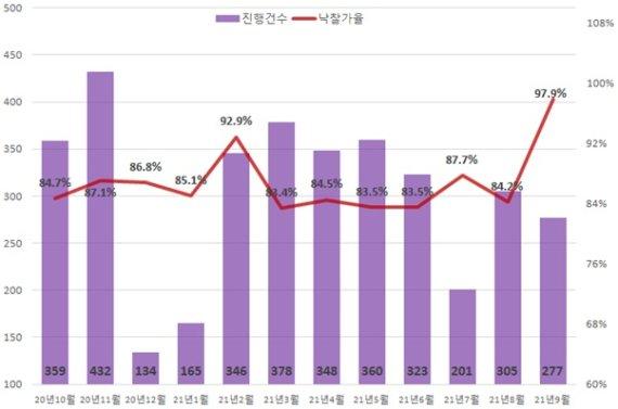 """전세·매매 동시 급등에 경매 '활활'…""""낙찰가율 사상 최고"""""""