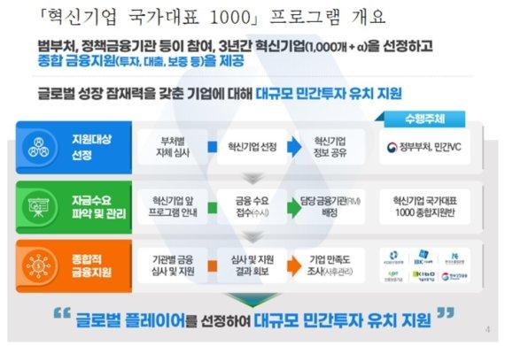 '혁신기업 국가대표 1000' 지원기업 4차 선정 개시