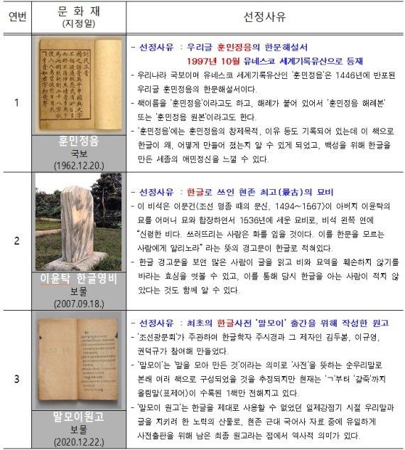 '훈민정음·말모이 원고' 등 서울 10월의 문화재로 선정