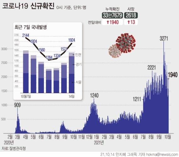 경북, 10곳서 34명 확진…지난 1주 하루평균 36.7명