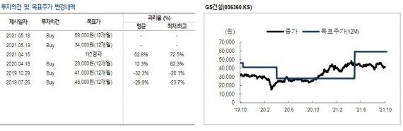 "NH證 ""GS건설, 내년부터 신사업 효과 본격화"""